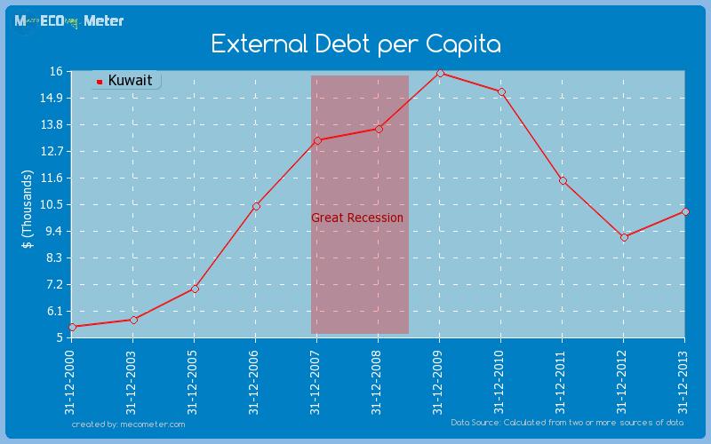 External Debt per Capita of Kuwait