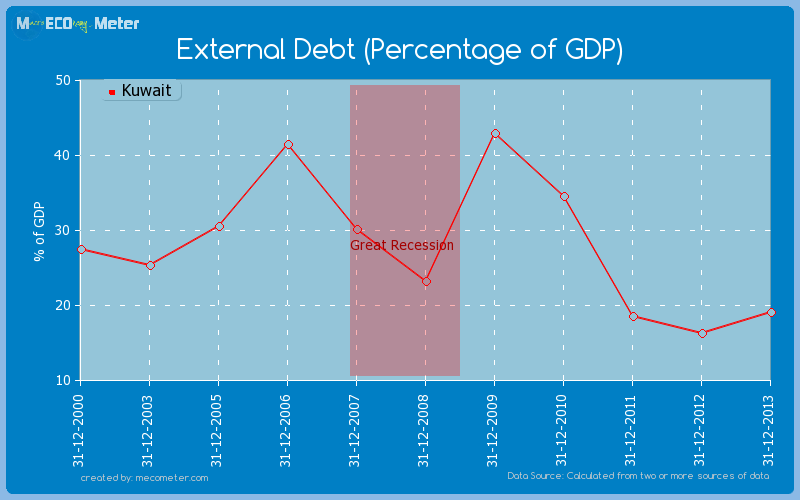 External Debt (Percentage of GDP) of Kuwait