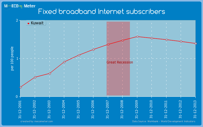 Fixed broadband Internet subscribers of Kuwait