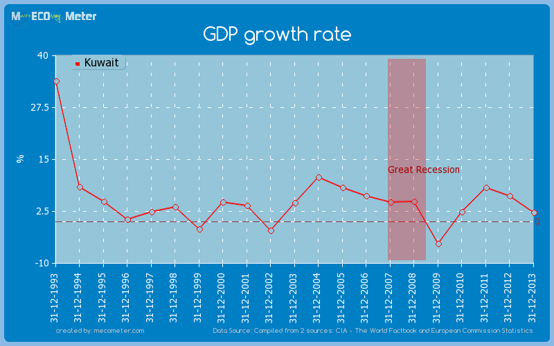 GDP growth rate of Kuwait
