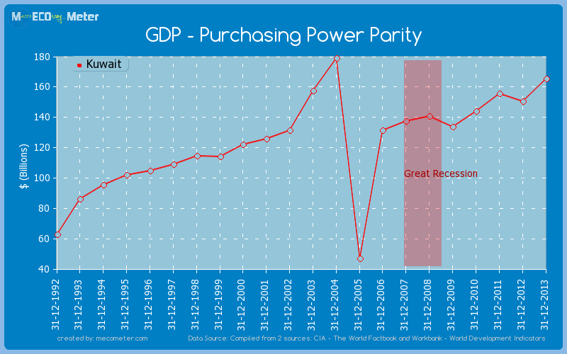 GDP - Purchasing Power Parity of Kuwait