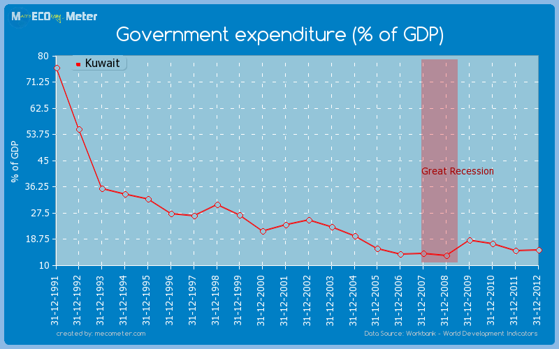 Government expenditure (% of GDP) of Kuwait