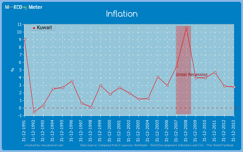 Inflation of Kuwait