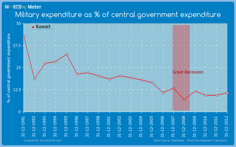 Military expenditure as % of central government expenditure of Kuwait