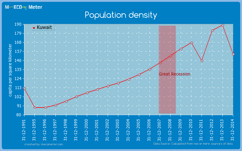 Population density of Kuwait