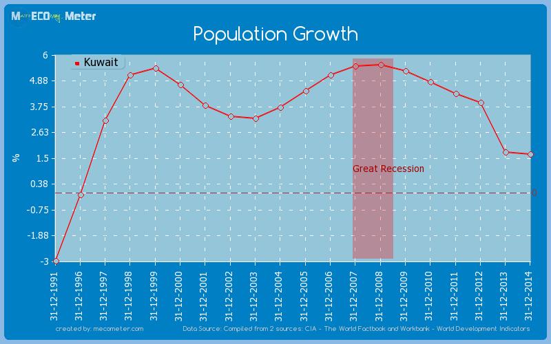 Population Growth of Kuwait