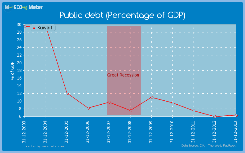 Public debt (Percentage of GDP) of Kuwait