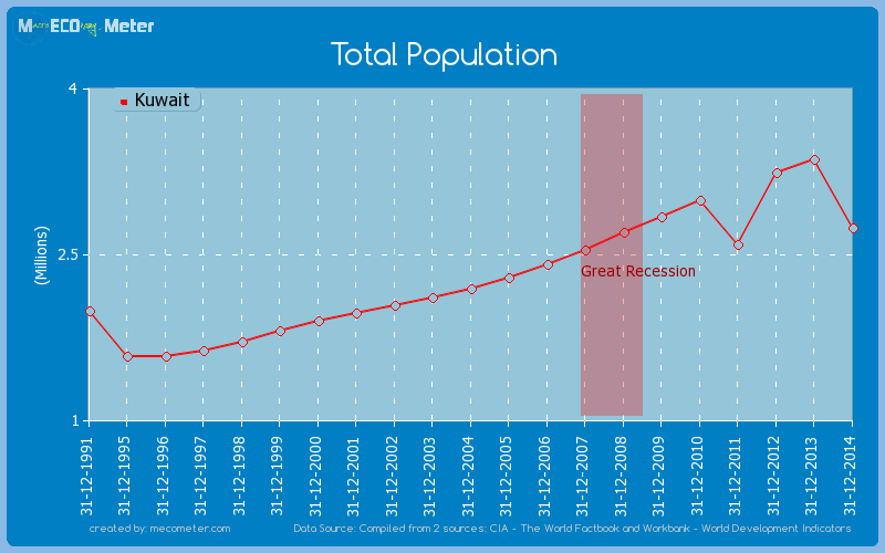 Total Population of Kuwait