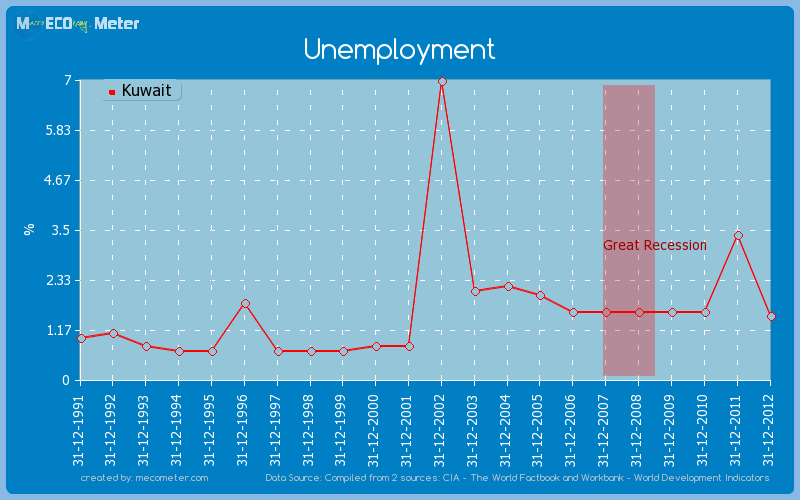 Unemployment of Kuwait