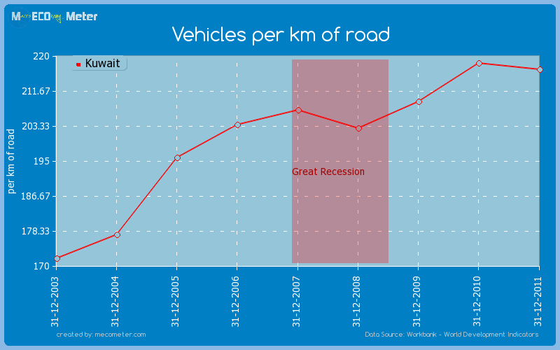 Vehicles per km of road of Kuwait