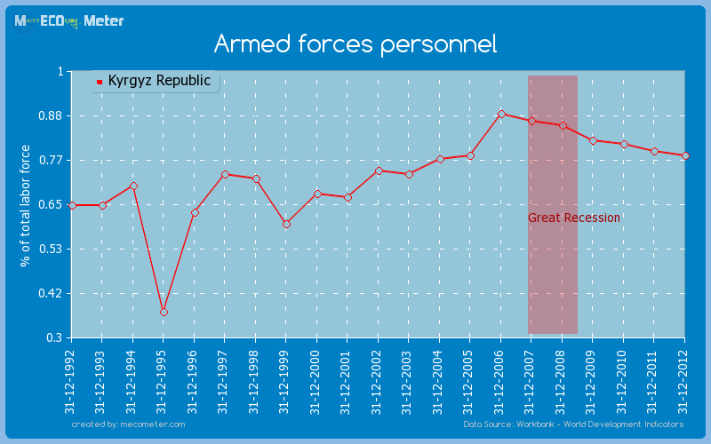 Armed forces personnel of Kyrgyz Republic
