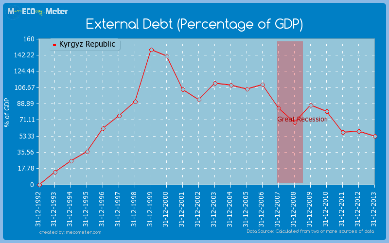 External Debt (Percentage of GDP) of Kyrgyz Republic