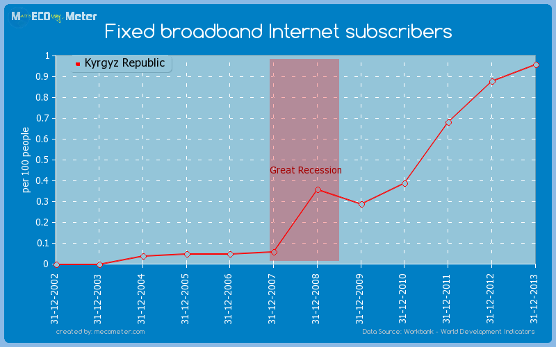 Fixed broadband Internet subscribers of Kyrgyz Republic