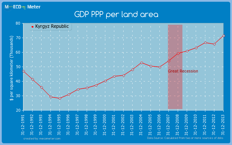 GDP PPP per land area of Kyrgyz Republic