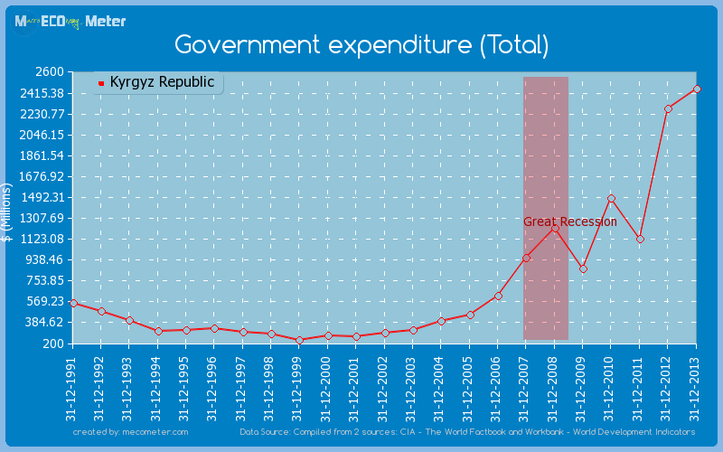Government expenditure (Total) of Kyrgyz Republic
