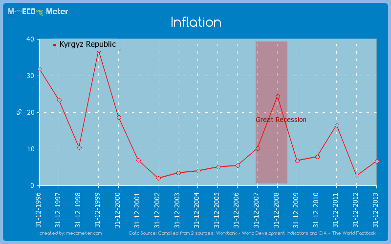 Inflation of Kyrgyz Republic