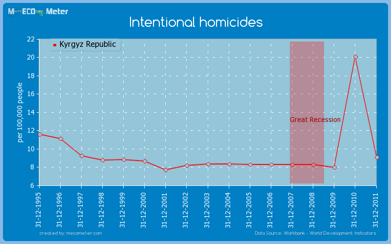 Intentional homicides of Kyrgyz Republic