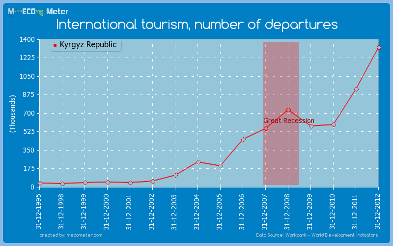 International tourism, number of departures of Kyrgyz Republic