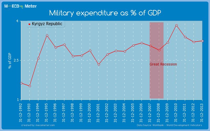 Military expenditure as % of GDP of Kyrgyz Republic
