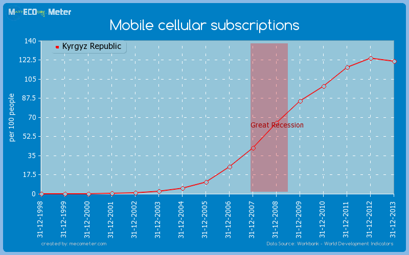 Mobile cellular subscriptions of Kyrgyz Republic
