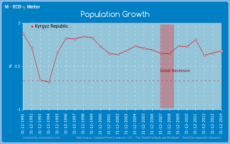 Population Growth of Kyrgyz Republic