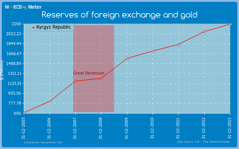 Reserves of foreign exchange and gold of Kyrgyz Republic