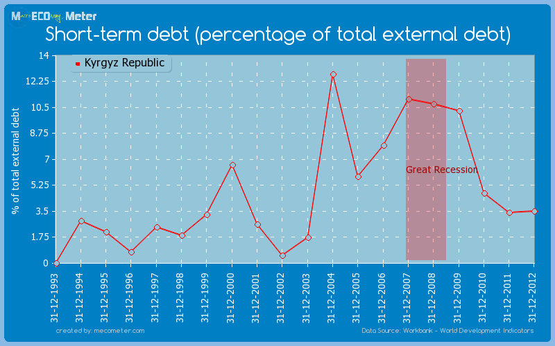 Short-term debt (percentage of total external debt) of Kyrgyz Republic