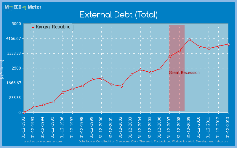 External Debt (Total) of Kyrgyz Republic
