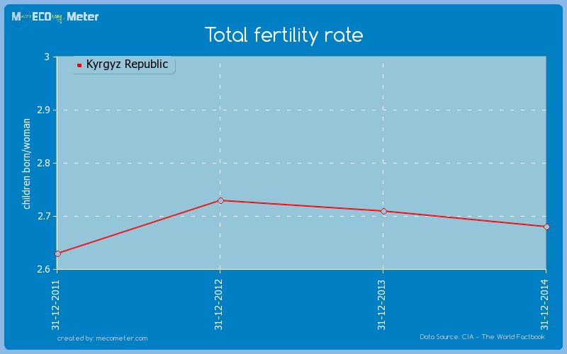 Total fertility rate of Kyrgyz Republic