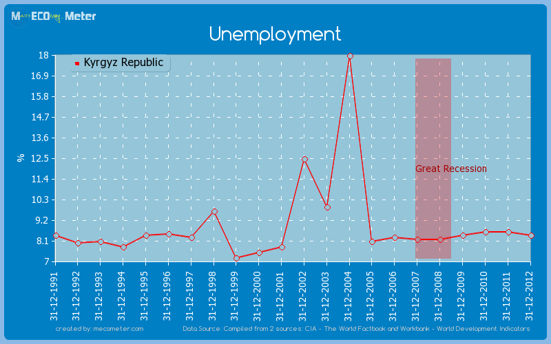 Unemployment of Kyrgyz Republic