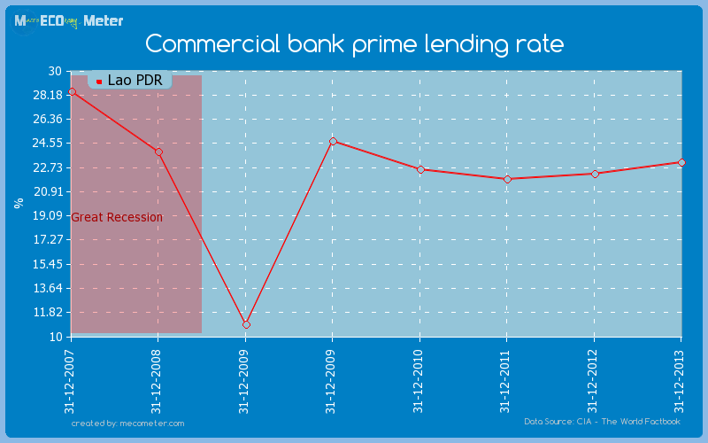 Commercial bank prime lending rate of Lao PDR