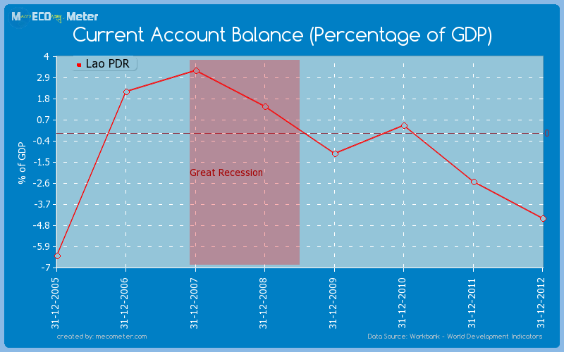 Current Account Balance (Percentage of GDP) of Lao PDR