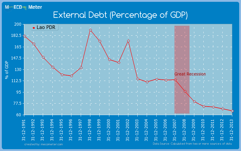 External Debt (Percentage of GDP) of Lao PDR