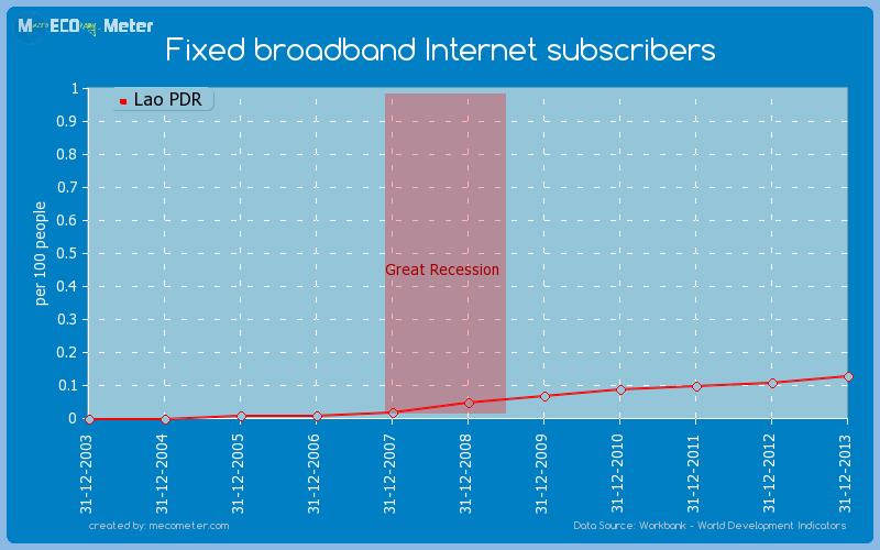 Fixed broadband Internet subscribers of Lao PDR
