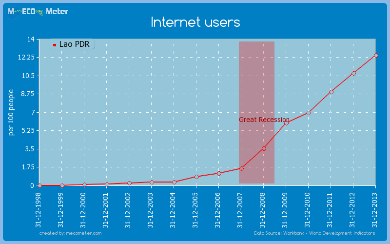 Internet users of Lao PDR