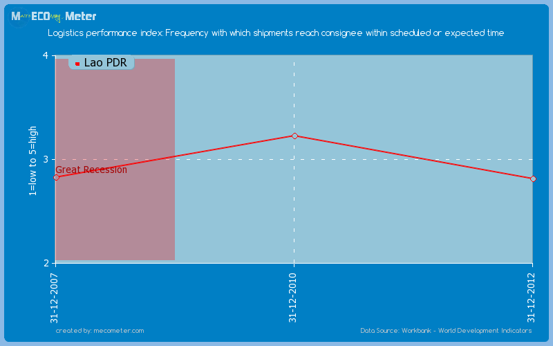 Logistics performance index: Frequency with which shipments reach consignee within scheduled or expected time of Lao PDR
