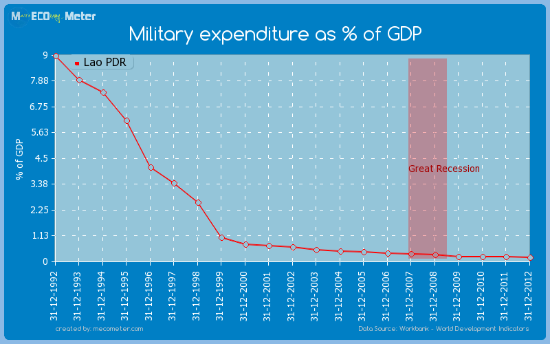 Military expenditure as % of GDP of Lao PDR