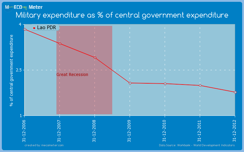 Military expenditure as % of central government expenditure of Lao PDR