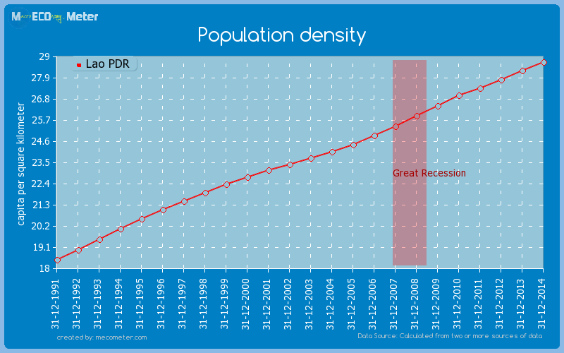 Population density of Lao PDR