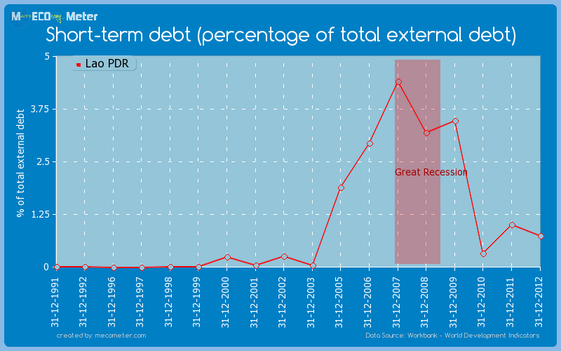 Short-term debt (percentage of total external debt) of Lao PDR