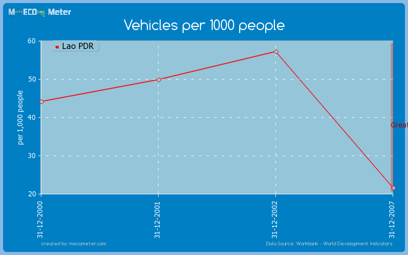 Vehicles per 1000 people of Lao PDR