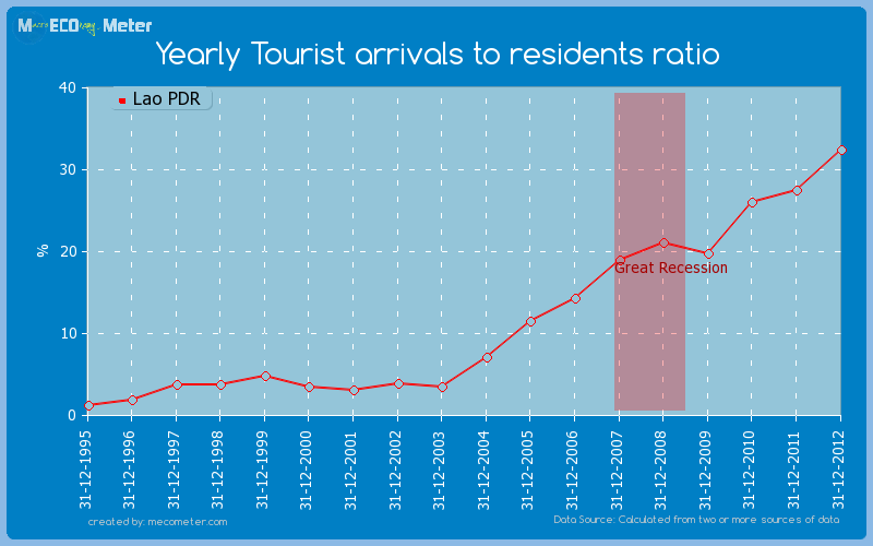 Yearly Tourist arrivals to residents ratio of Lao PDR