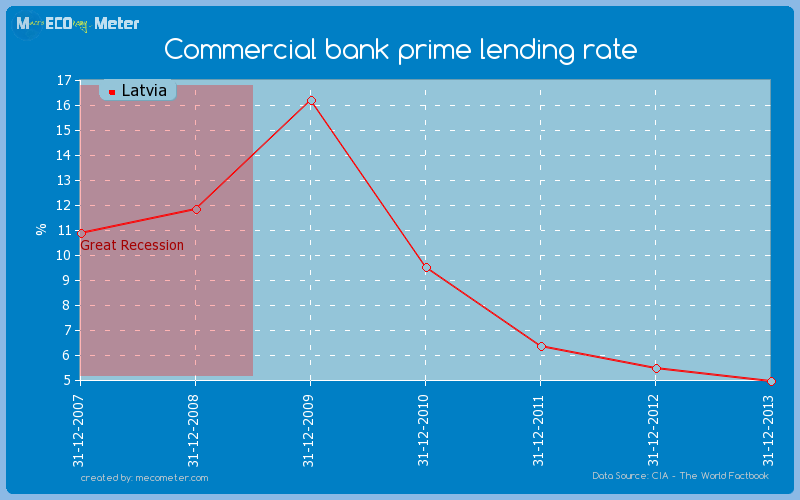 Commercial bank prime lending rate of Latvia