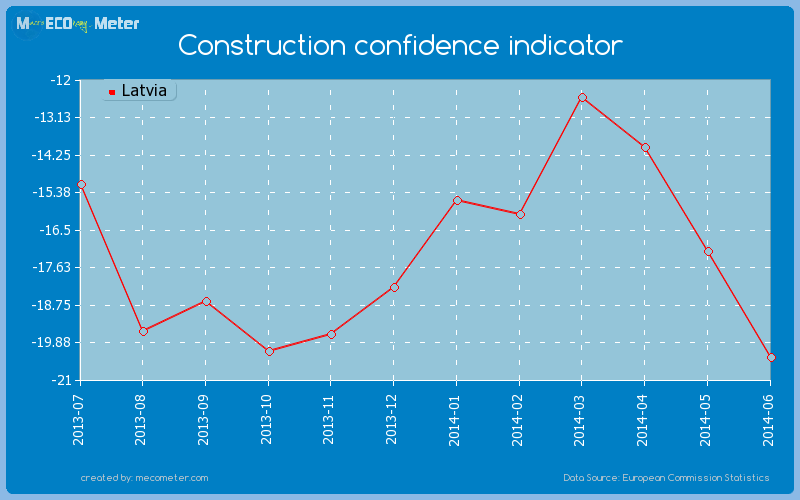 Construction confidence indicator of Latvia