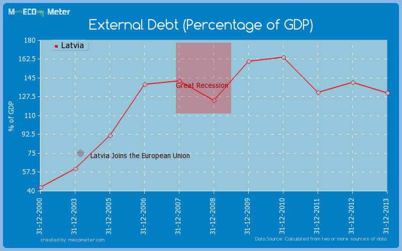 External Debt (Percentage of GDP) of Latvia