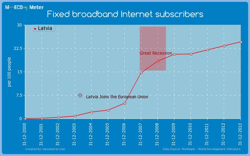 Fixed broadband Internet subscribers of Latvia