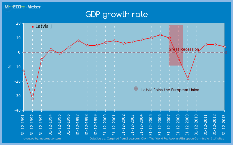 GDP growth rate of Latvia