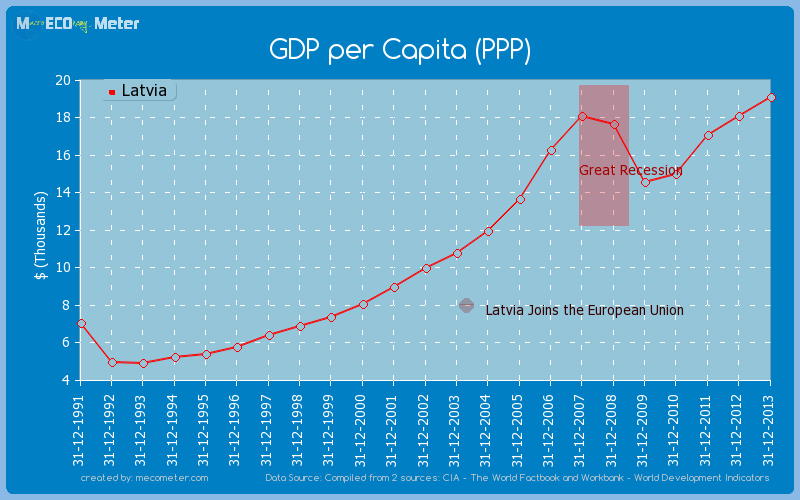 GDP per Capita (PPP) of Latvia