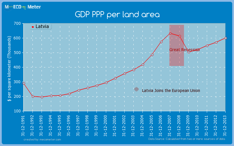 GDP PPP per land area of Latvia