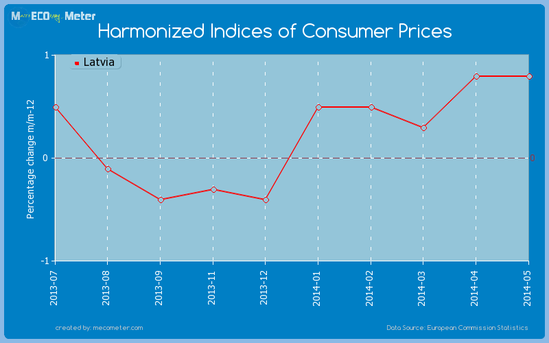 Harmonized Indices of Consumer Prices of Latvia